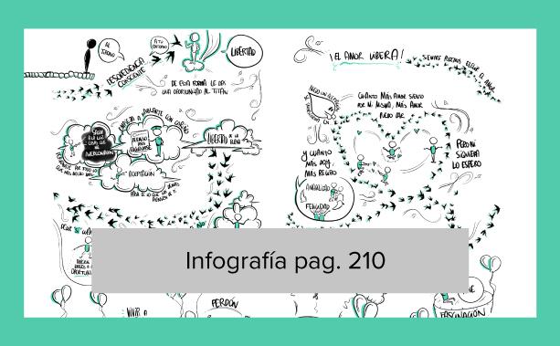 Infografía pág. 210 <br>[Querida Incertidumbre]